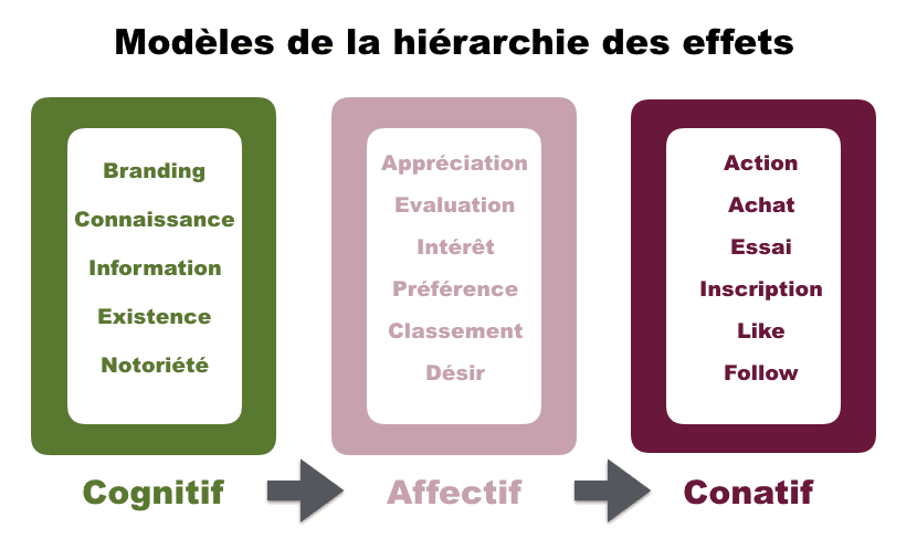 modeles-hierarchie-effets