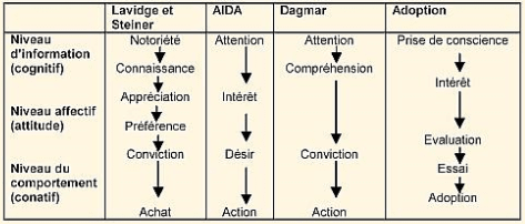 aida-hierarchie-effets